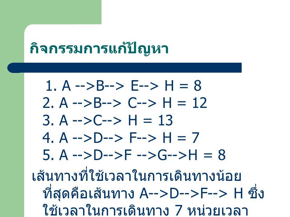 กิจกรรมการแก้ปัญหา 1. A -->B--> E--> H = 8 2. A -->B--> C--> H = 12 3. A -->C--> H = 13 4. A -->D--> F--> H = 7 5. A -->D-->F -->G-->H = 8