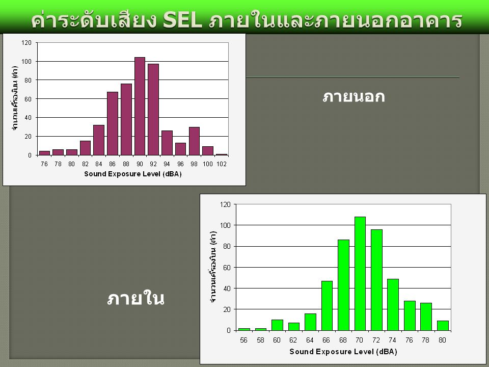 ค่าระดับเสียง SEL ภายในและภายนอกอาคาร
