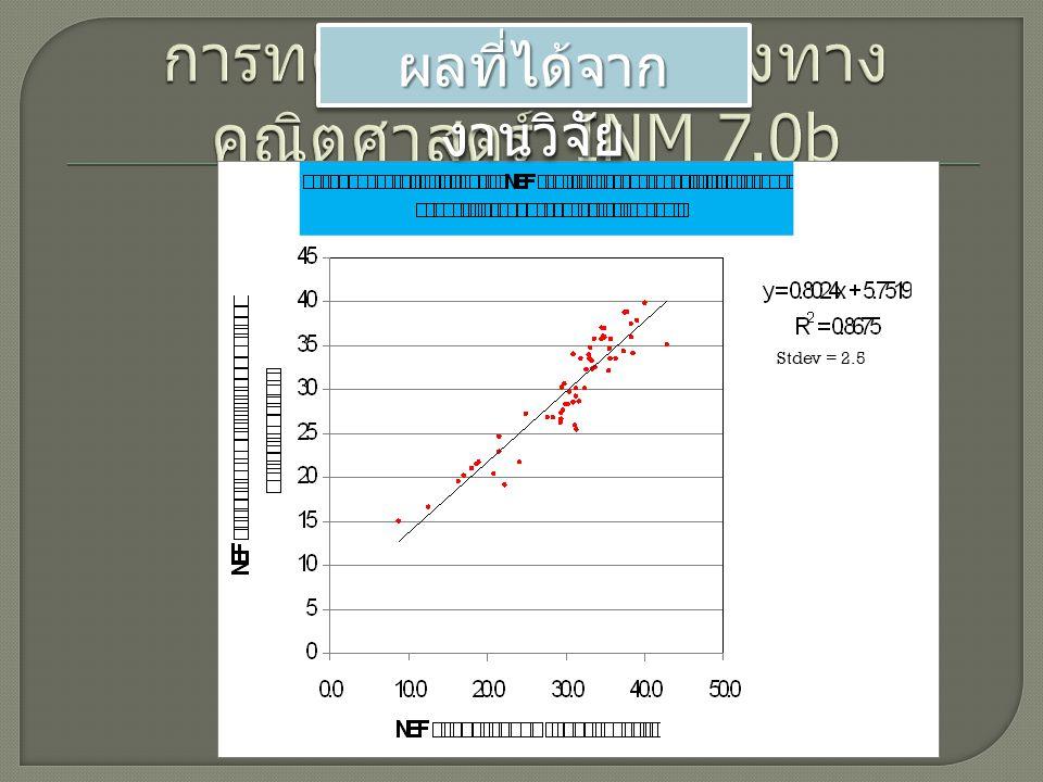 การทดสอบแบบจำลองทางคณิตศาสตร์ INM 7.0b
