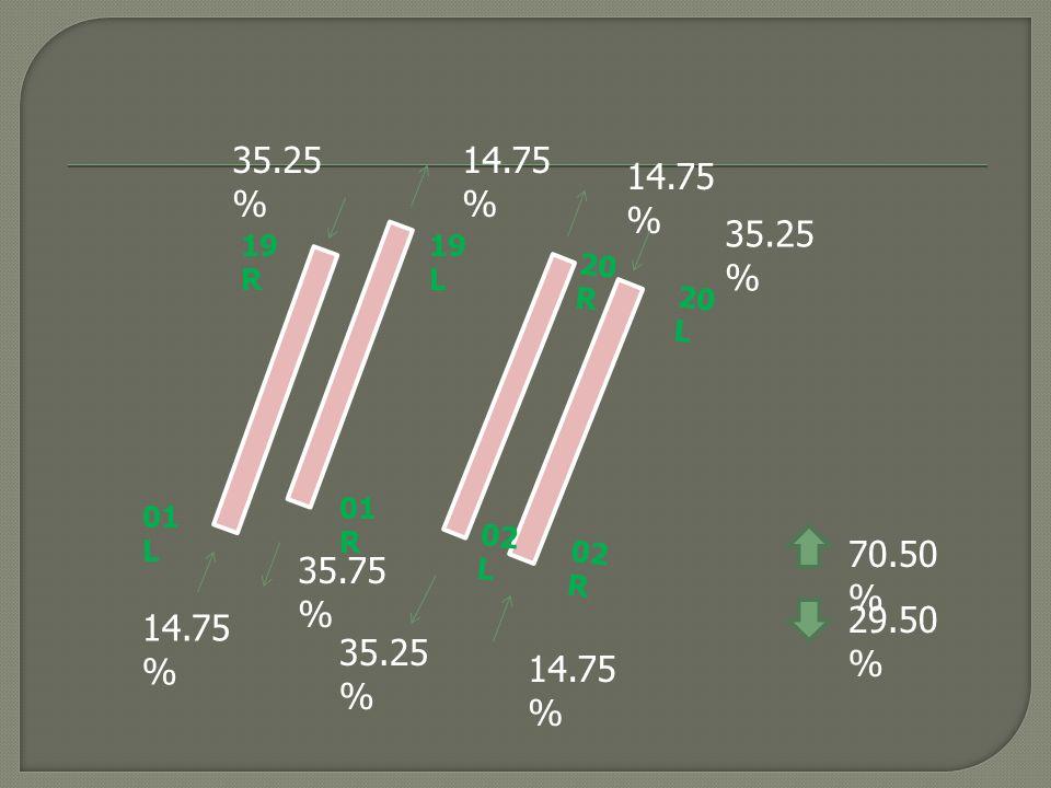 35.25% 14.75% 14.75% 35.25% 19R. 19L. 20R. 20L. 01R. 01L. 02L. 02R. 70.50% 35.75% 29.50%