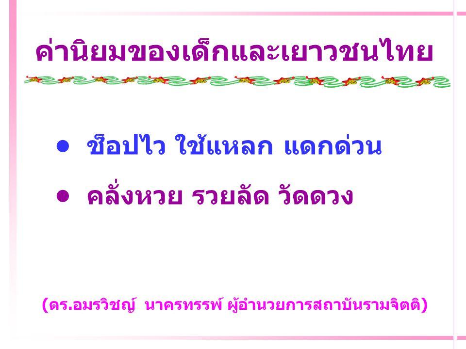 ค่านิยมของเด็กและเยาวชนไทย