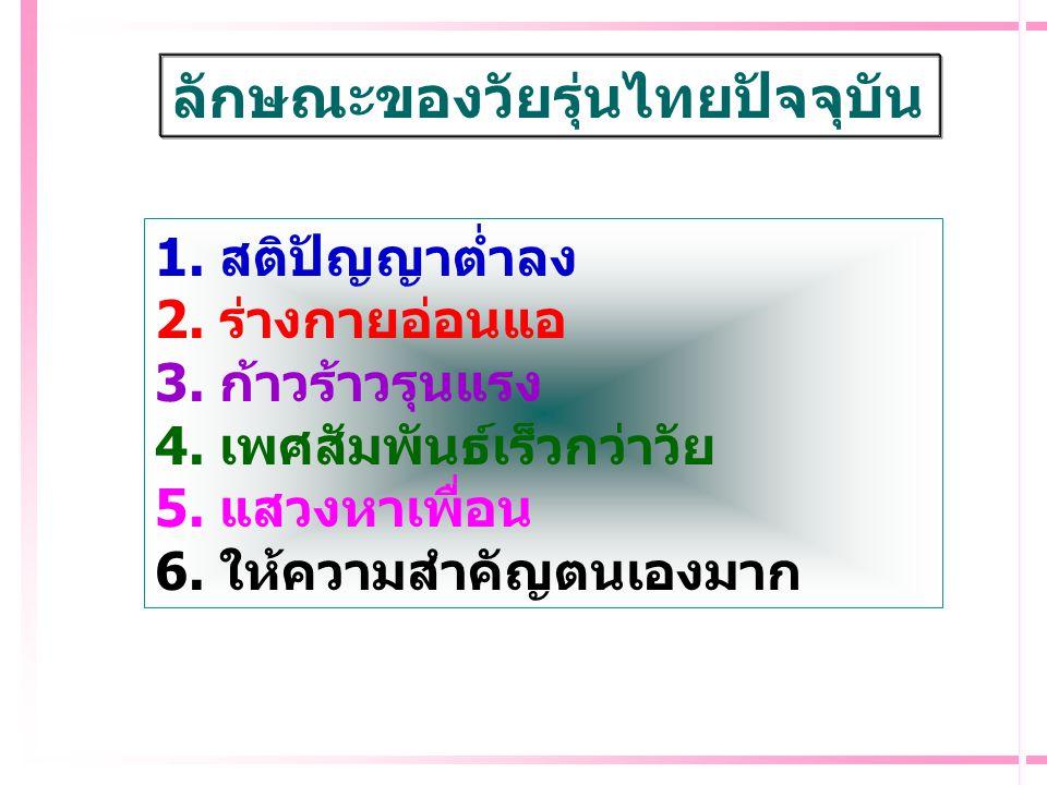 ลักษณะของวัยรุ่นไทยปัจจุบัน