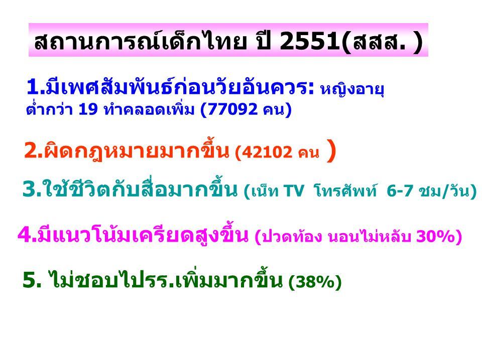 สถานการณ์เด็กไทย ปี 2551(สสส. )