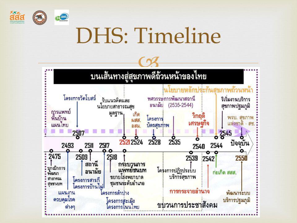 DHS: Timeline