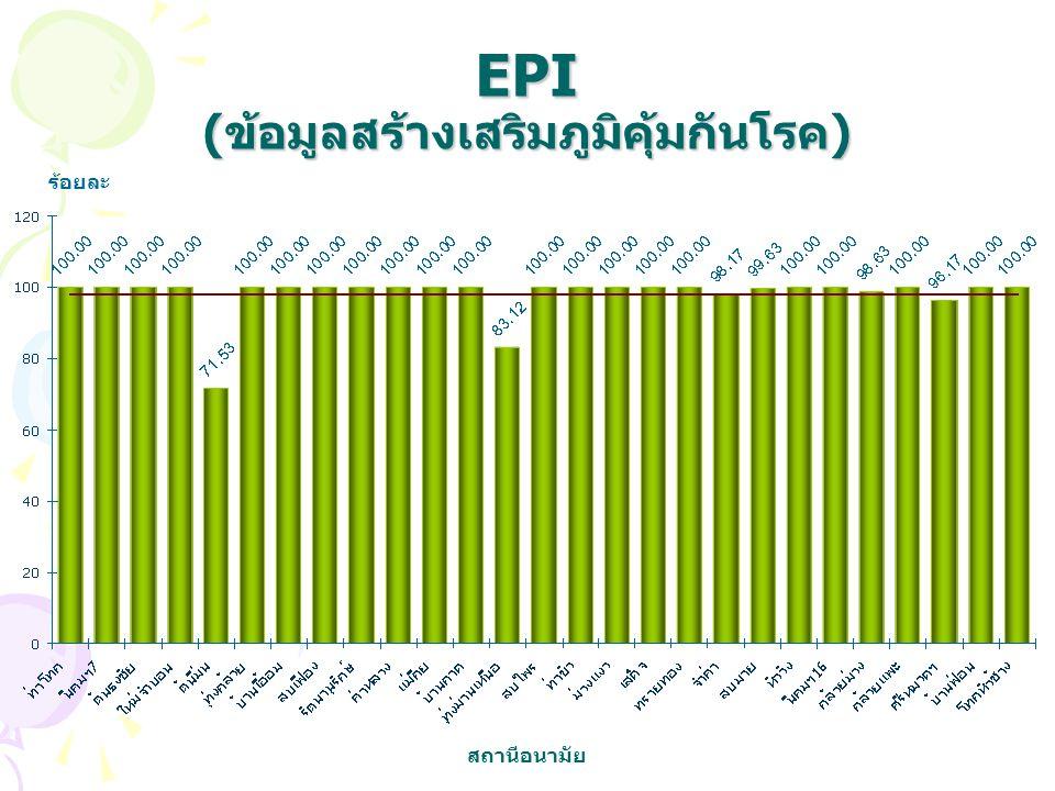 EPI (ข้อมูลสร้างเสริมภูมิคุ้มกันโรค)