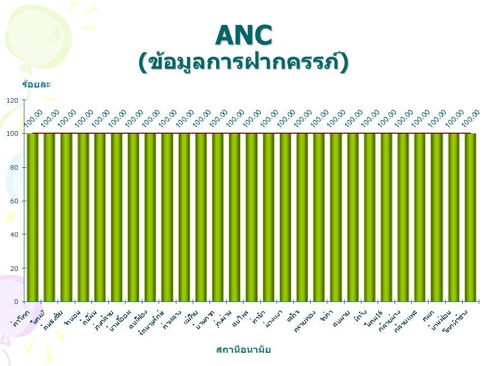 ANC (ข้อมูลการฝากครรภ์)