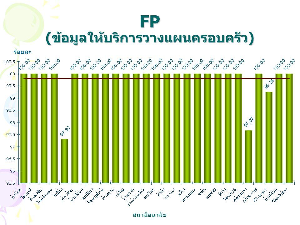FP (ข้อมูลให้บริการวางแผนครอบครัว)