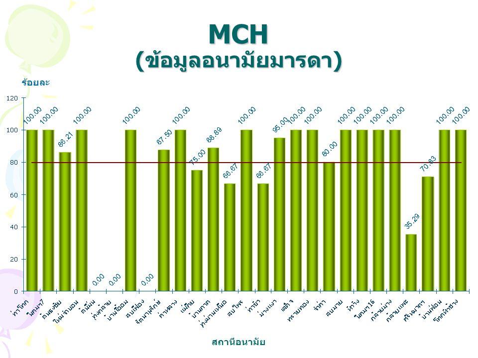 MCH (ข้อมูลอนามัยมารดา)