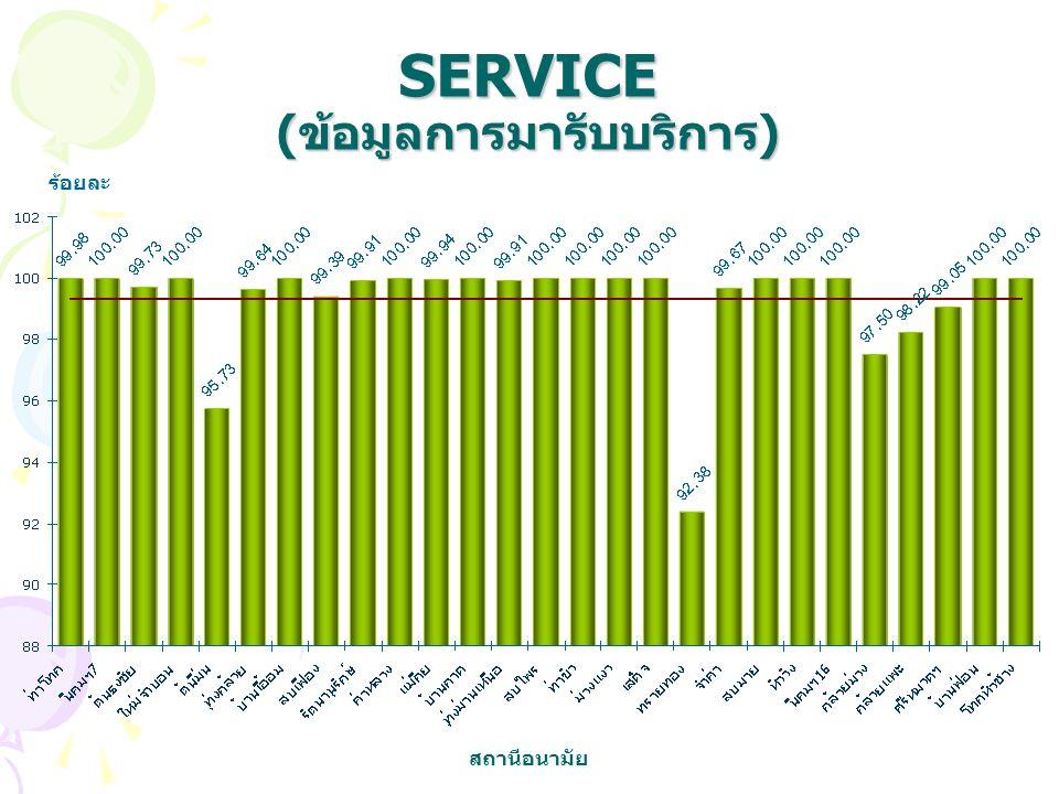 SERVICE (ข้อมูลการมารับบริการ)