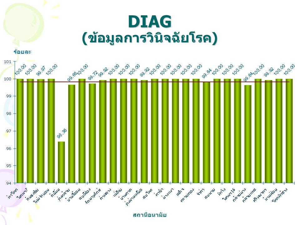DIAG (ข้อมูลการวินิจฉัยโรค)