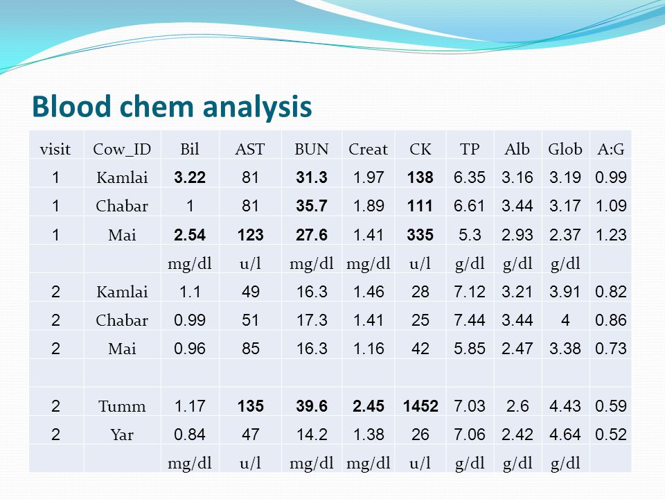 Blood chem analysis visit Cow_ID Bil AST BUN Creat CK TP Alb Glob A:G