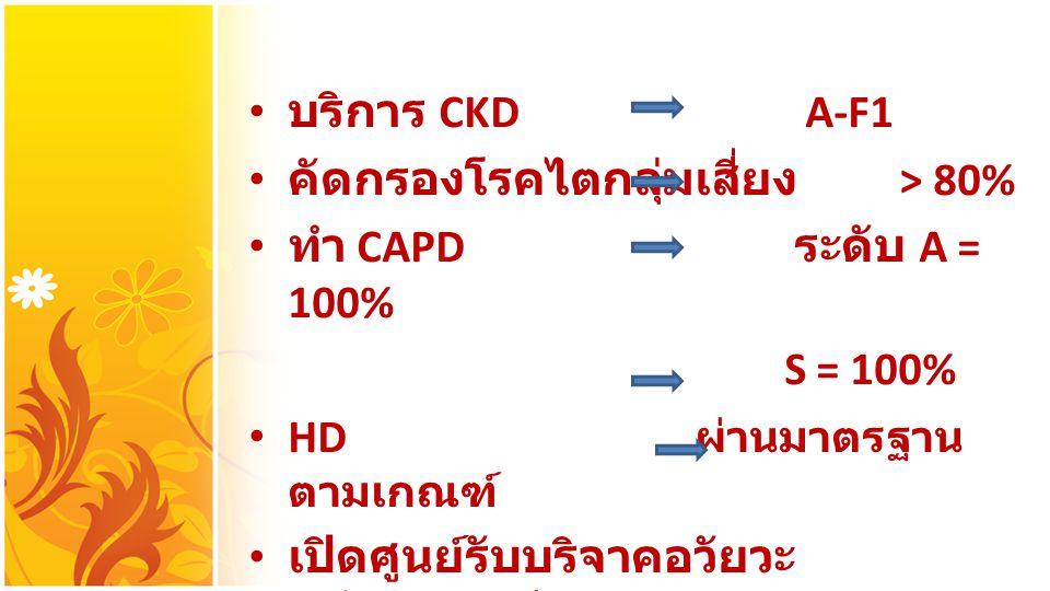บริการ CKD A-F1 คัดกรองโรคไตกลุ่มเสี่ยง > 80% ทำ CAPD ระดับ A = 100% S = 100% HD ผ่านมาตรฐานตามเกณฑ์