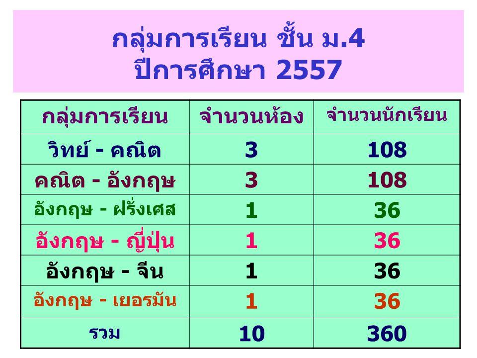 กลุ่มการเรียน ชั้น ม.4 ปีการศึกษา 2557