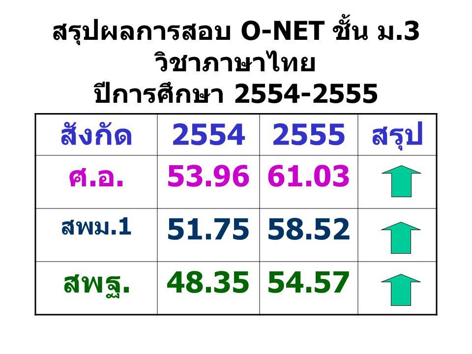 สรุปผลการสอบ O-NET ชั้น ม.3 วิชาภาษาไทย ปีการศึกษา 2554-2555