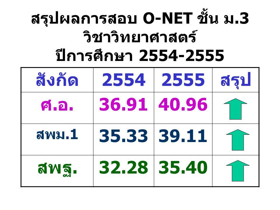 สรุปผลการสอบ O-NET ชั้น ม.3 วิชาวิทยาศาสตร์ ปีการศึกษา 2554-2555