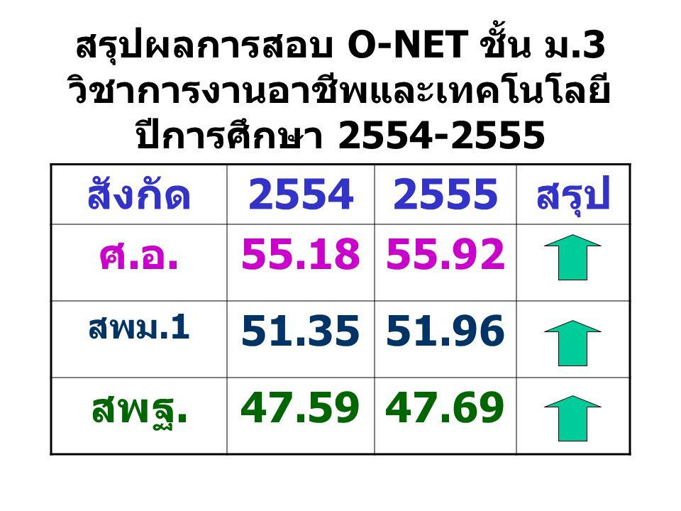 สรุปผลการสอบ O-NET ชั้น ม