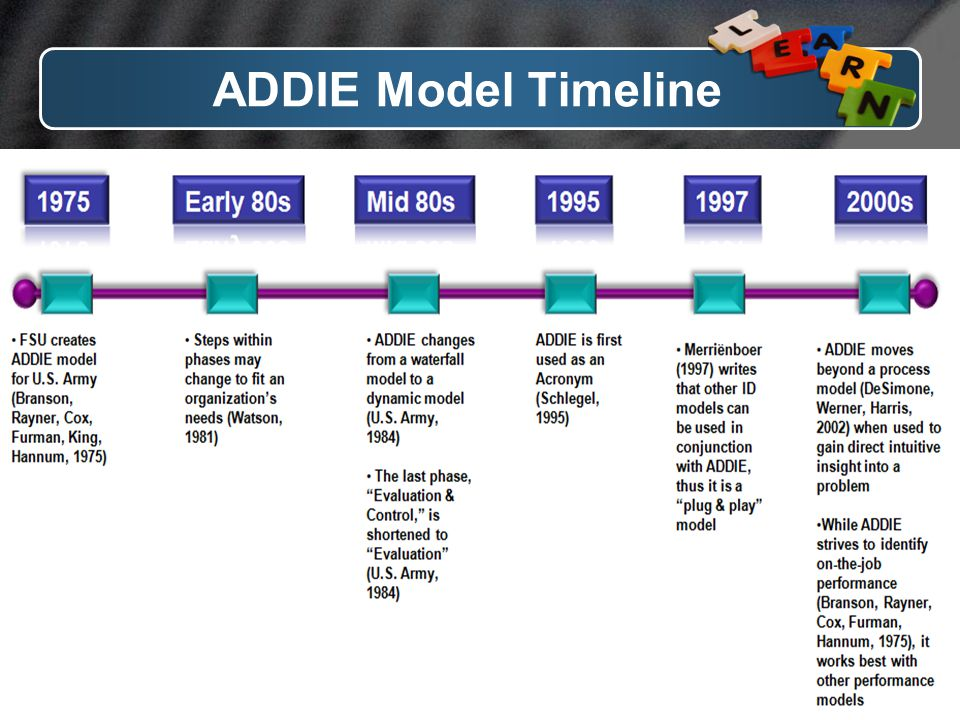 ADDIE Model Timeline www.themegallery.com