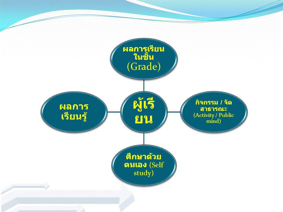 ผู้เรียน ผลการเรียนรู้ ผลการเรียนในชั้น (Grade)