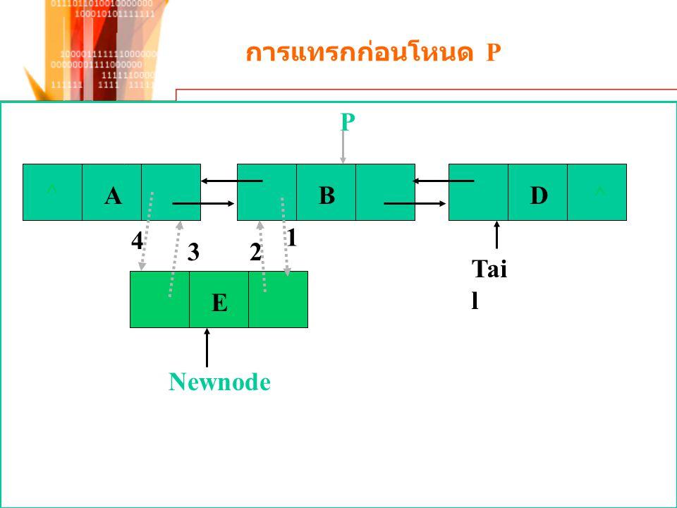 การแทรกก่อนโหนด P ^ A B D Tail P 4 1 3 2 E Newnode