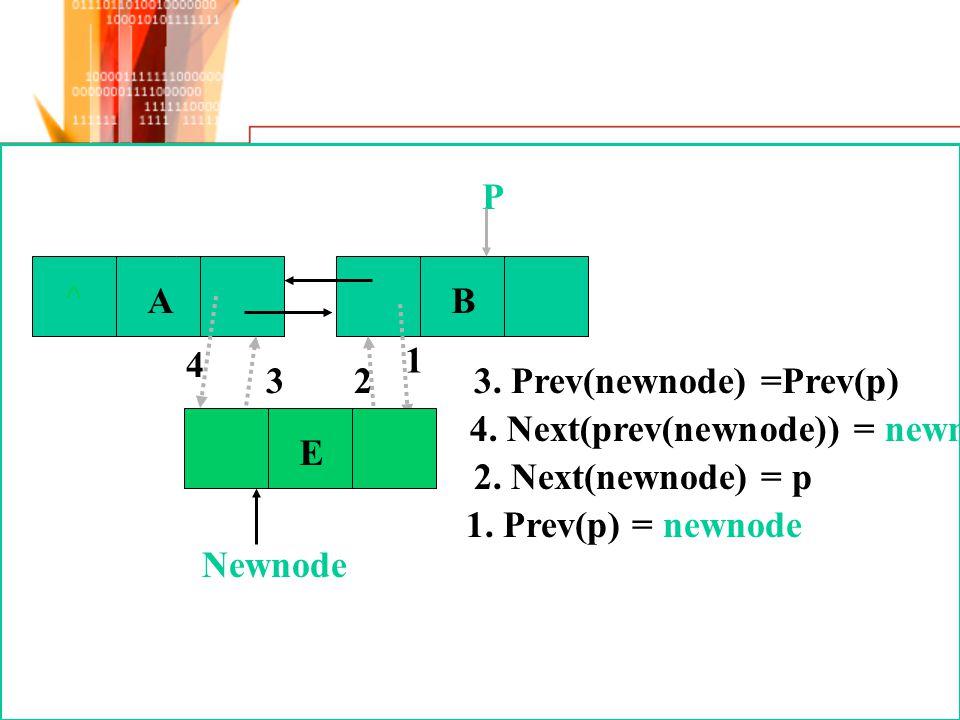 ^ A. B. P. 4. 1. 3. 2. 3. Prev(newnode) =Prev(p) 4. Next(prev(newnode)) = newnode. E. Newnode.