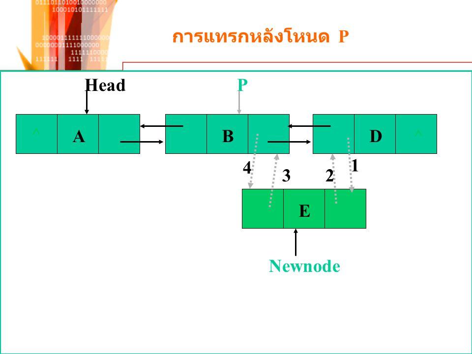 การแทรกหลังโหนด P ^ A B D Head P 4 1 3 2 E Newnode
