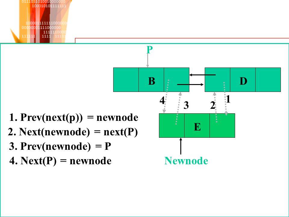 B D. P. 4. 1. 3. 2. 1. Prev(next(p)) = newnode. E. Newnode. 2. Next(newnode) = next(P) 3. Prev(newnode) = P.