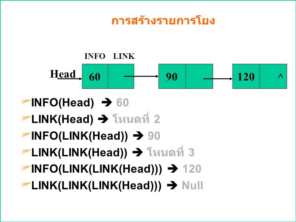 LINK(LINK(Head))  โหนดที่ 3 INFO(LINK(LINK(Head)))  120