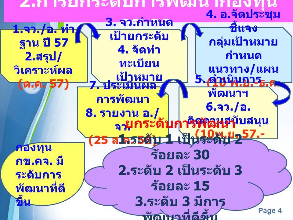 2.การยกระดับการพัฒนากองทุน กข.คจ.