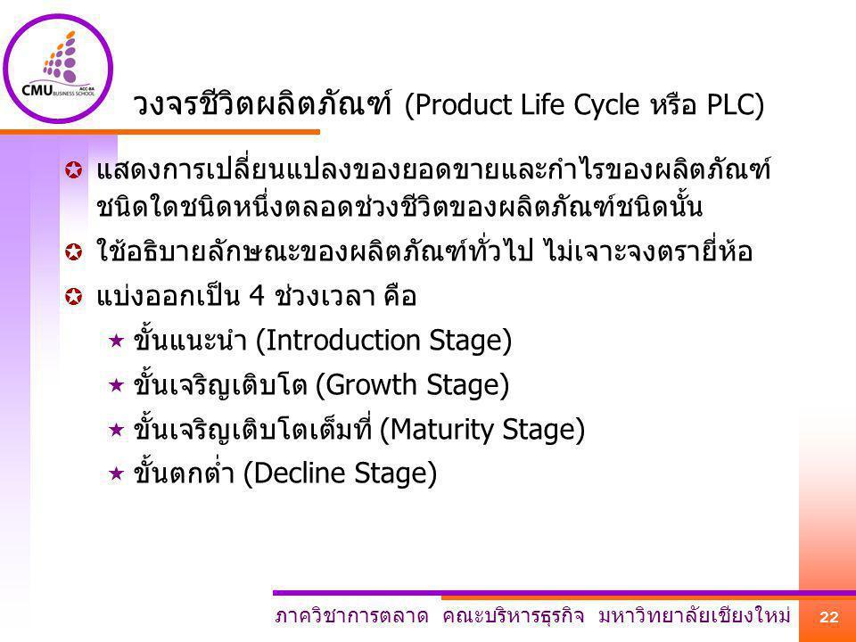 วงจรชีวิตผลิตภัณฑ์ (Product Life Cycle หรือ PLC)
