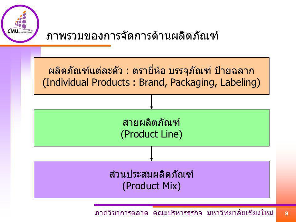ภาพรวมของการจัดการด้านผลิตภัณฑ์