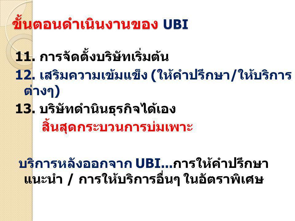 ขั้นตอนดำเนินงานของ UBI