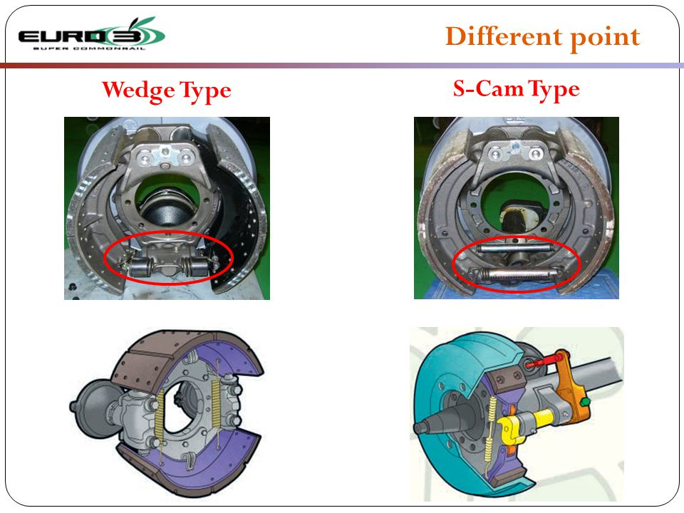 Different point Wedge Type S-Cam Type