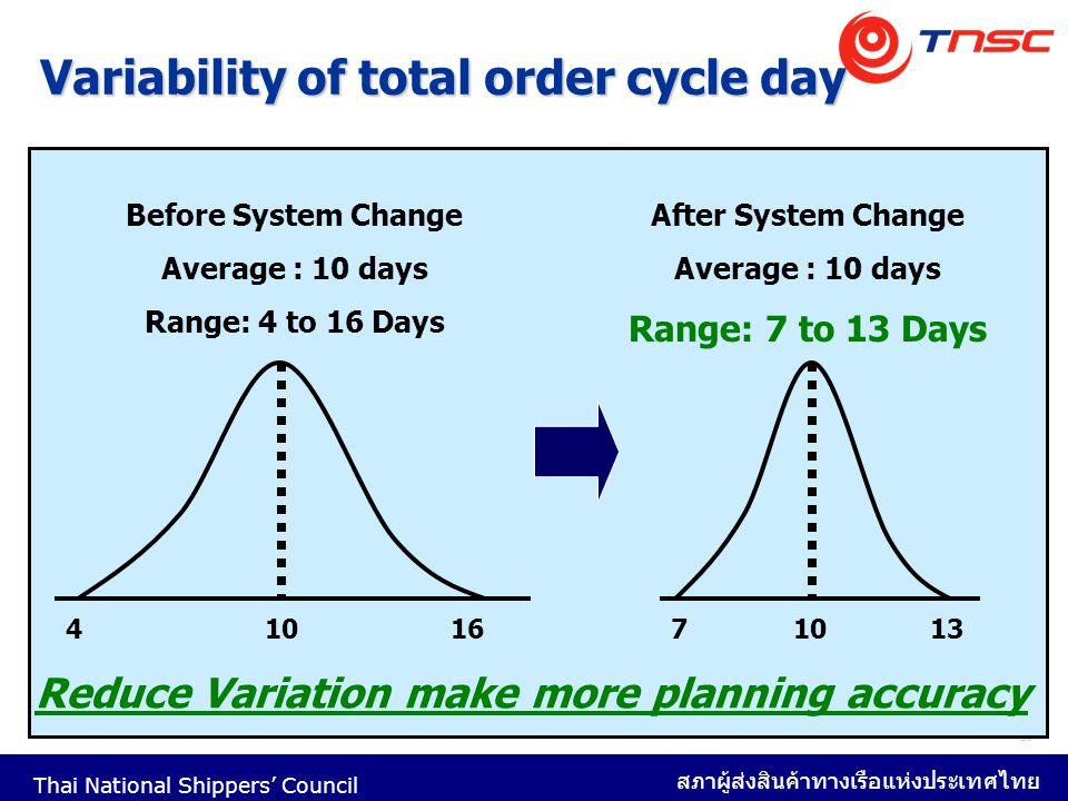 Variability of total order cycle day
