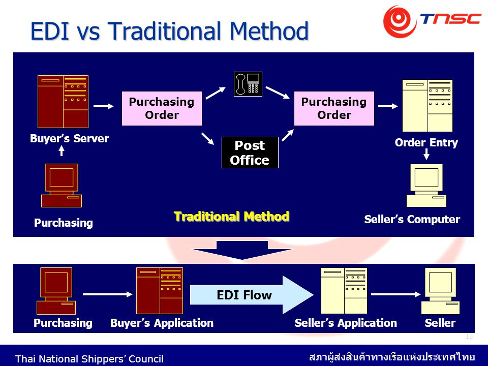 EDI vs Traditional Method