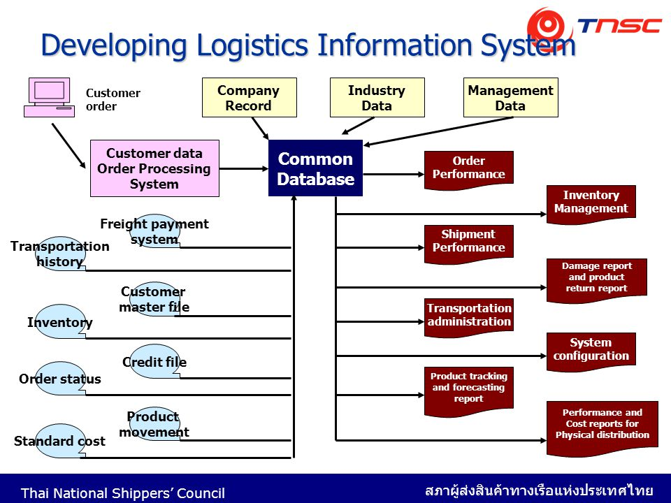 Developing Logistics Information System