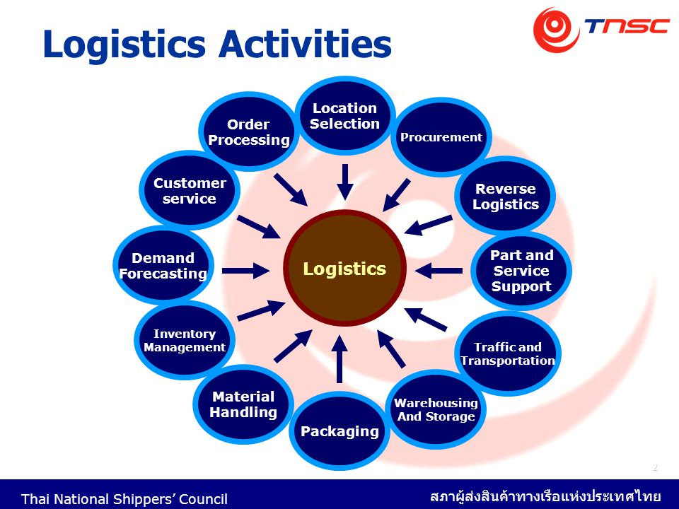 Logistics Activities Logistics Location Selection Order Processing