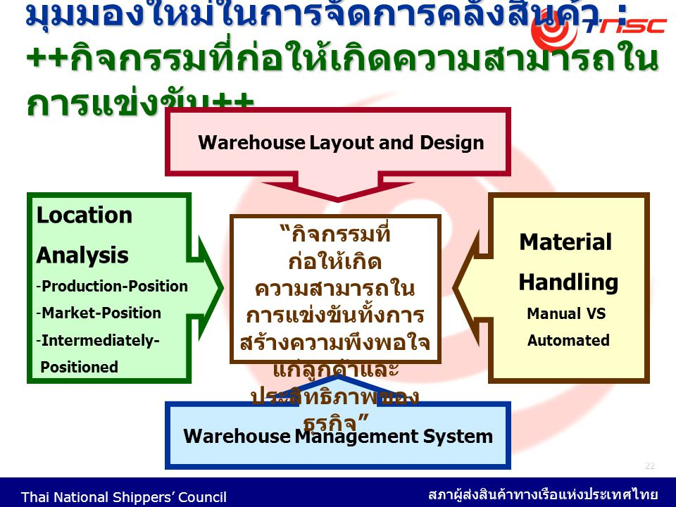 Warehouse Layout and Design Warehouse Management System