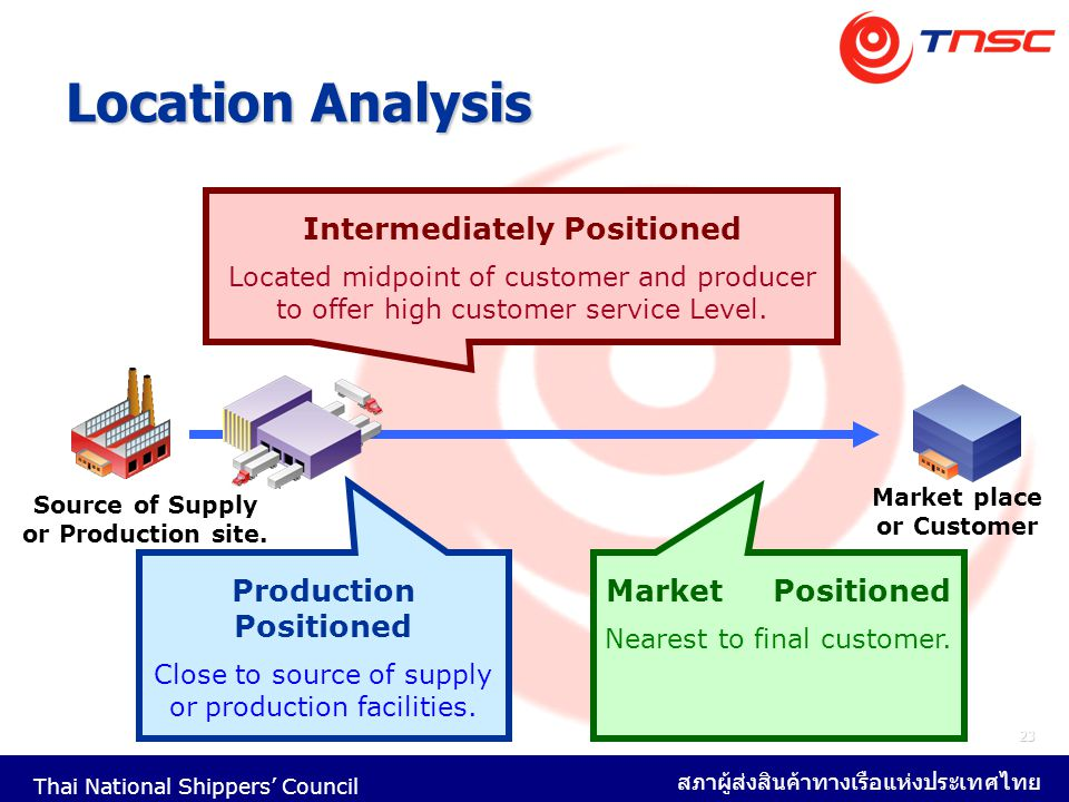 Location Analysis Intermediately Positioned Production Positioned