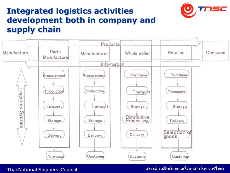 Integrated logistics activities development both in company and supply chain
