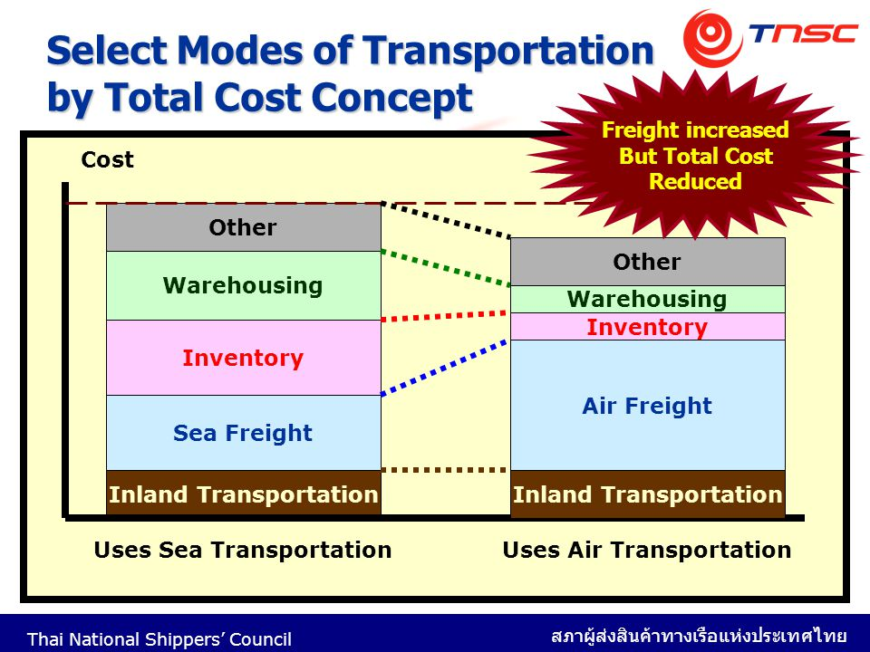 Select Modes of Transportation by Total Cost Concept