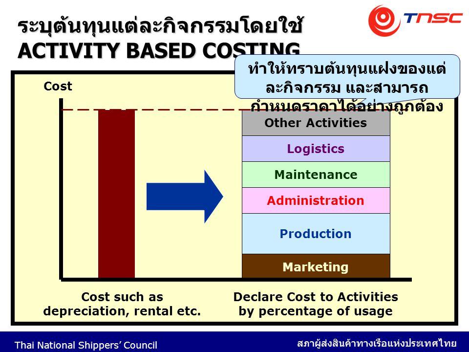 ระบุต้นทุนแต่ละกิจกรรมโดยใช้ ACTIVITY BASED COSTING
