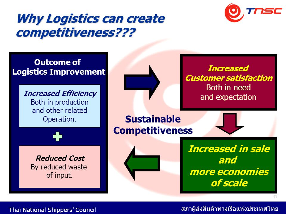 Why Logistics can create competitiveness