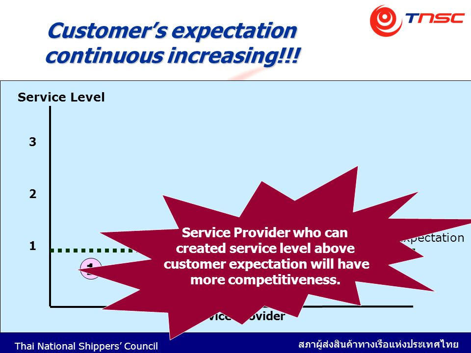 Customer's expectation continuous increasing!!!