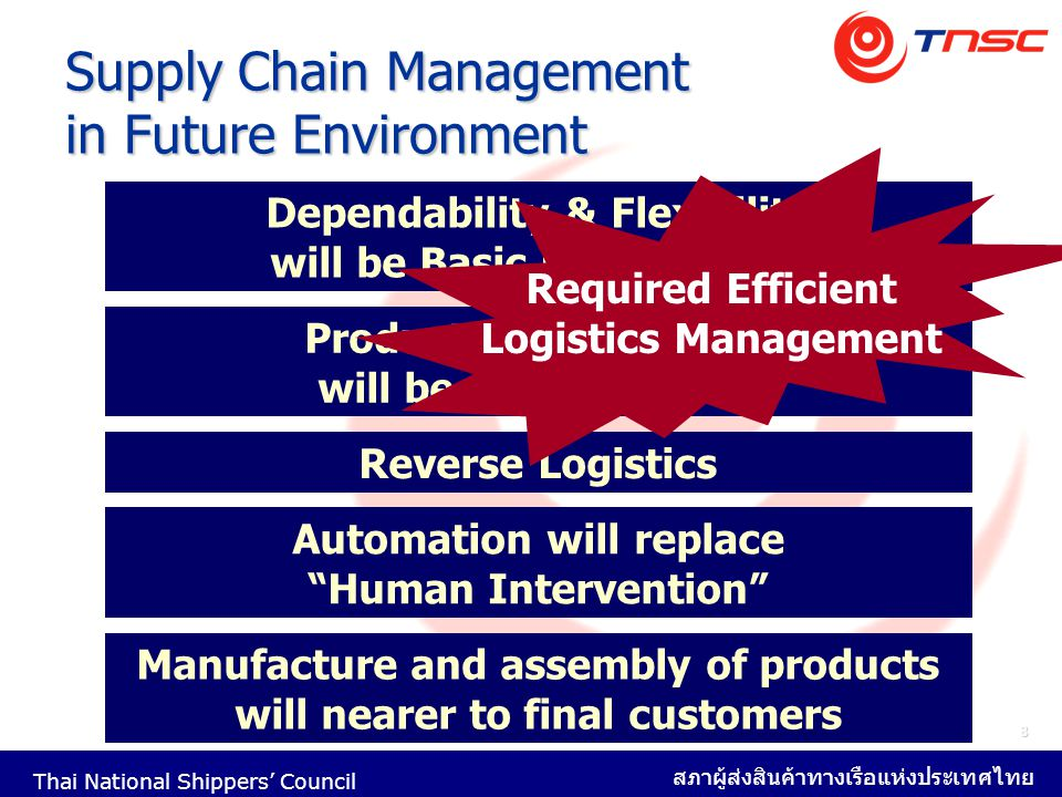 Supply Chain Management in Future Environment