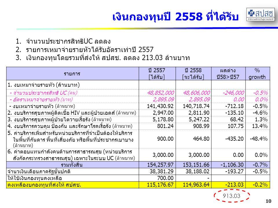 เงินกองทุนปี 2558 ที่ได้รับ