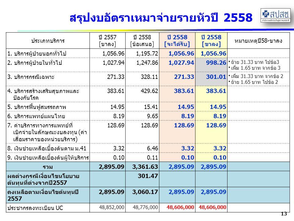 สรุปงบอัตราเหมาจ่ายรายหัวปี 2558