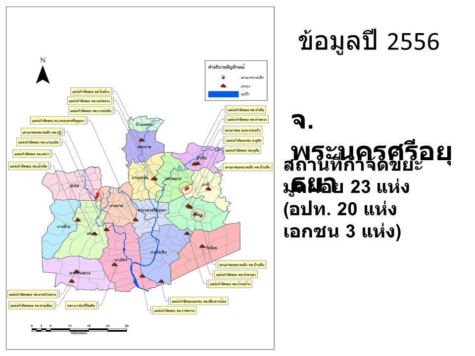 ข้อมูลปี 2556 จ.พระนครศรีอยุธยา สถานที่กำจัดขยะ มูลฝอย 23 แห่ง