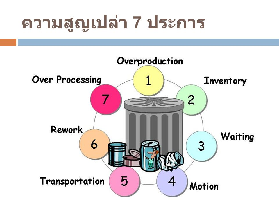 ความสูญเปล่า 7 ประการ