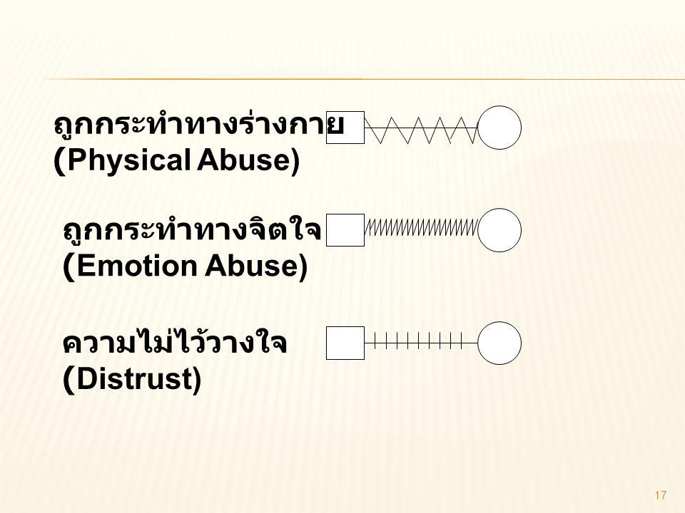 ถูกกระทำทางร่างกาย (Physical Abuse) ถูกกระทำทางจิตใจ (Emotion Abuse) ความไม่ไว้วางใจ (Distrust)
