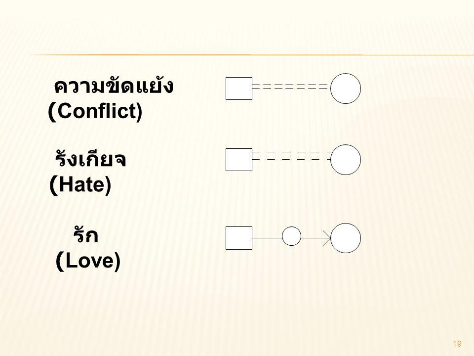 ความขัดแย้ง (Conflict) รังเกียจ (Hate) รัก (Love)